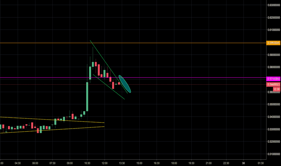 XRPUSDT: Pennant forming - Buy the breakout (15m)