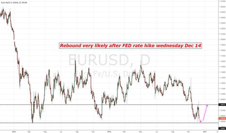 EURUSD: Wednesday will be the bottom