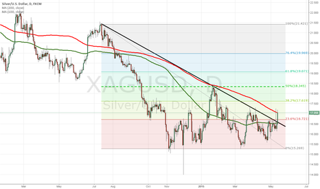 XAGUSD: Silver breaking out to the upside