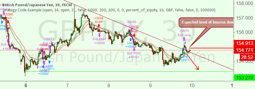 GBPJPY SHORT FOR SHORT TERM