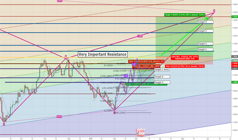 USDCAD: Potential 3 Drive Pattern Within Bat Formation (500+ Pips)