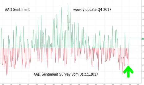 """AAII/AAII_SENTIMENT: AAII Investor Sentiment Survey: Anstieg  """"bullish"""" auf 45 %"""
