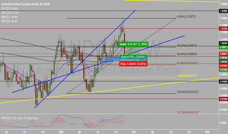 AUDCAD: Catching a hot falling knife, very risky trade