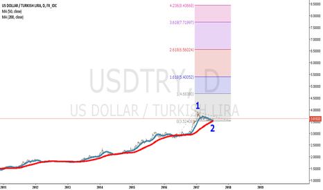 USDTRY: Usdtry ew can this be possible ?
