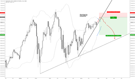 NQ1!: Short the NQ after price ovverthrows upper bollinger band