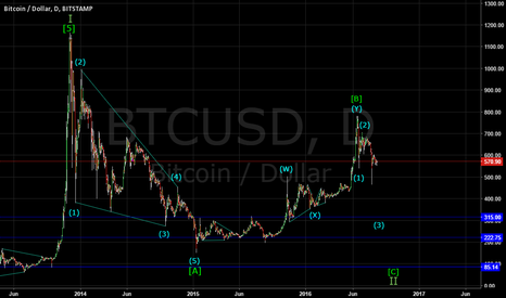 BTCUSD: BITCOIN LONG TERM WAVE STRUCTURE