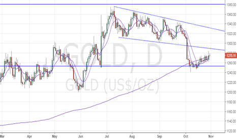 GOLD:  Gold - Losses likely below Asian session low