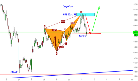 UNIONBANK: Union Bank- Target Kissed 147 from 151-152 Deep Crab