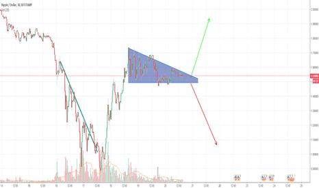 XRPUSD: Trend Analysis - XRP