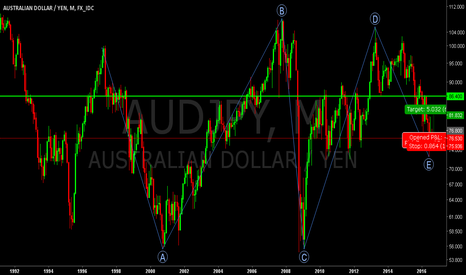 AUDJPY: audjpy:It's time to take long position