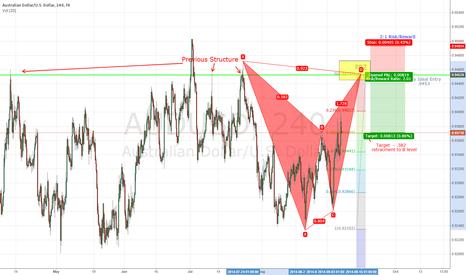 AUDUSD: Potential bat pattern