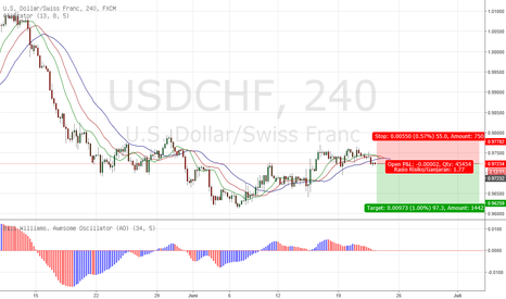 USDCHF: Bill Williams Alligator USDCHF 4H