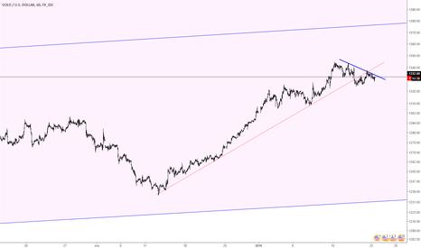 XAUUSD: xauusd 60.dk grafik