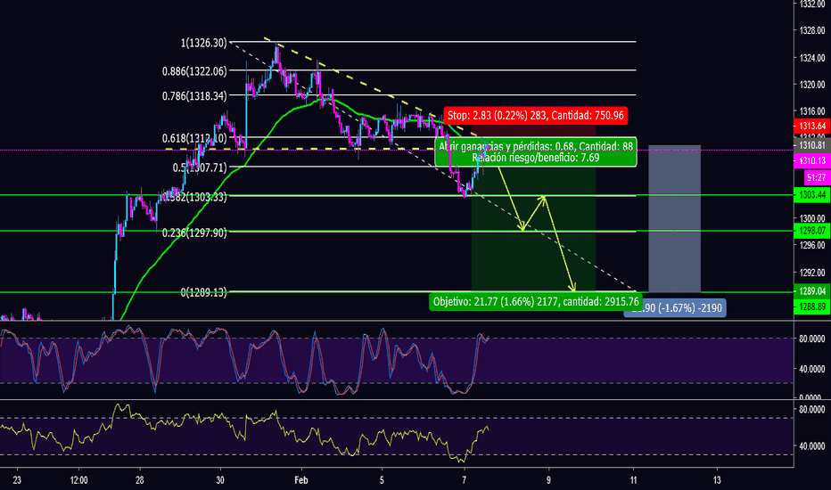 XAUUSD: Venta Larga en ORO | The Wolf Of Pips