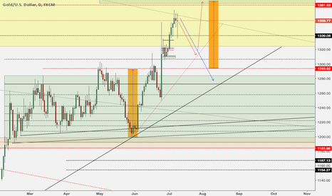 XAUUSD: Gold Upate - Buy Dips