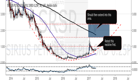 SRSP: SRSP - Parabolic Curve