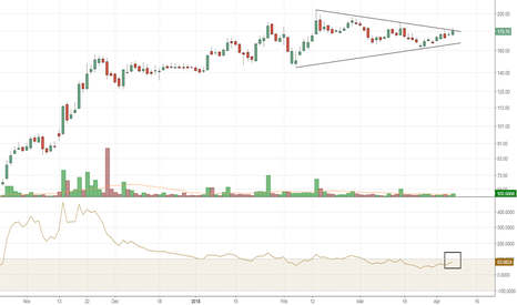 ACE: ACE on verge of breakout from Symmetric triangle!!