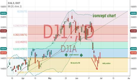 DJ1!: Concept Chart