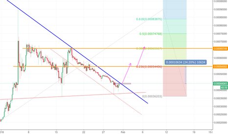 BQXBTC: BQX is breaking-out, first target is 24%