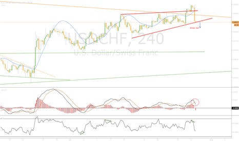 USDCHF: Wainting Break