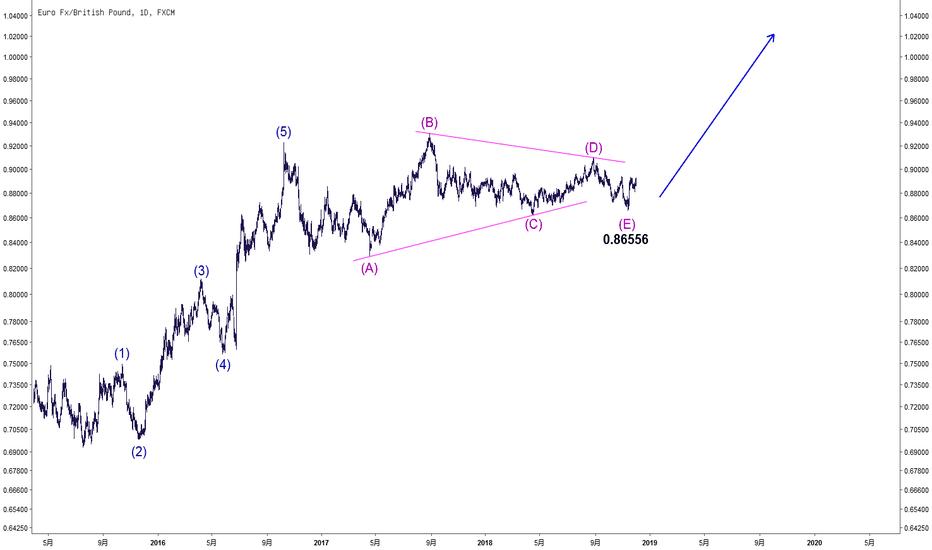 EURGBP: 三角形整理已结束?
