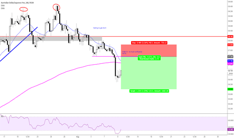 AUDJPY: Finding somewhere to get on the Down Trend