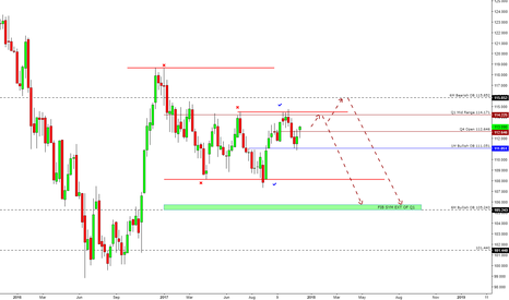 USDJPY: UJ and My market Map