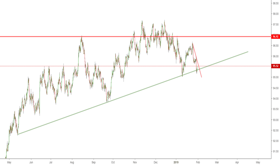DXY: DXY LOOKING UP