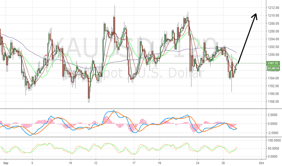 XAUUSD: Gold meets opps to buy