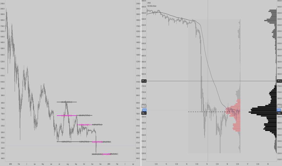 XBTUSD: This month resistance = $5800     Bitmex - graph