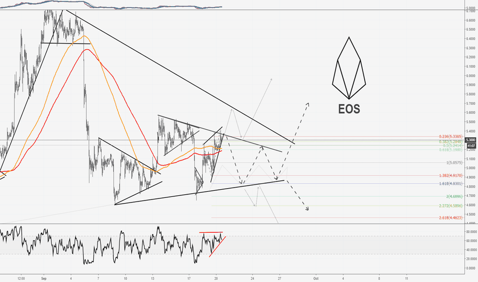 EOSUSD: EOS vs. US Dollar