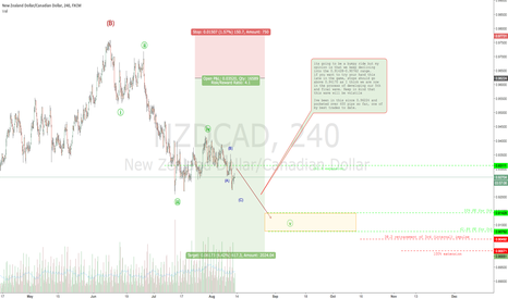 NZDCAD: NZDCAD still has a bit of fuel