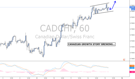 CADCHF: CADCHF...Canadian growth brewing...Long