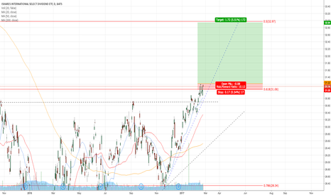 IDV: LONG IDV FROM 20MA ON THE ASCENDING TRIANGLE BREAKOUT