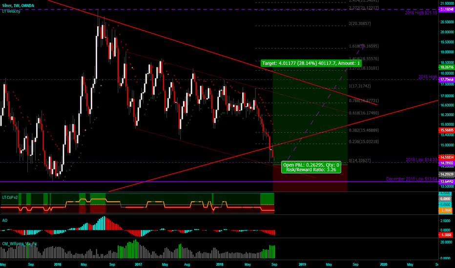 XAGUSD: Is this the perfect SILVER setup?