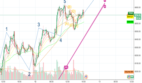 BTCUSDT: elliot wave