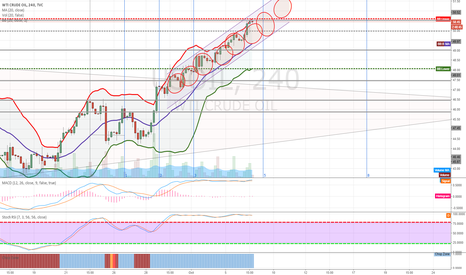 USOIL: 4hr trend: to 52