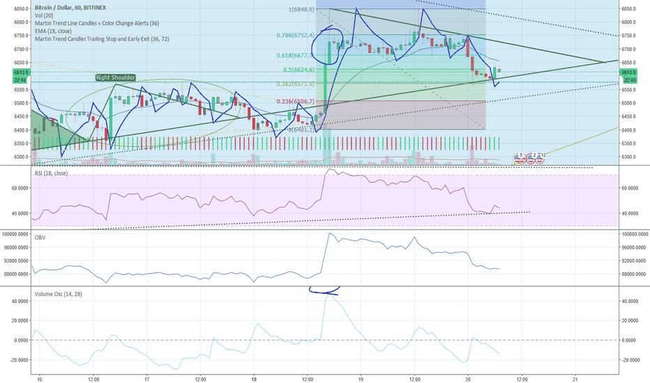 BTCUSD: Major Support area BTC USD still thinking long but...