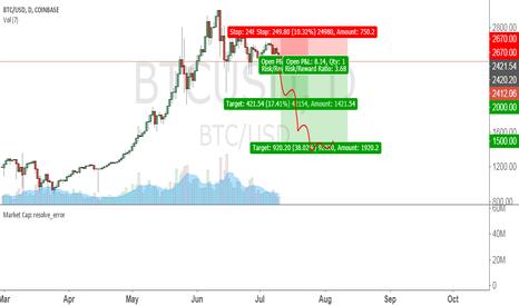 BTCUSD: Bitcoin crash