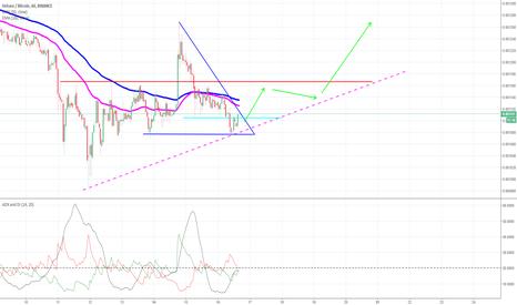 HSRBTC:  HSR/BTC Possible Breakout - BULLISH on 1H Chart