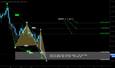 AUDCAD: Pattern Based Trading Setup - Bullish AB=CD and Deep Crab 161.80