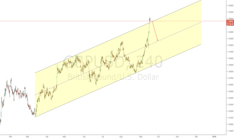 GBPUSD: GBPUSD channel short