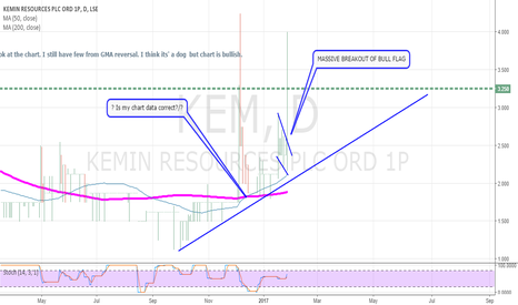 KEM: Breakout of the flag above 50 and 200 cross