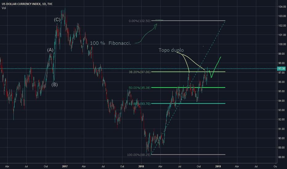 DXY: Índice dólar quebrando topo duplo.