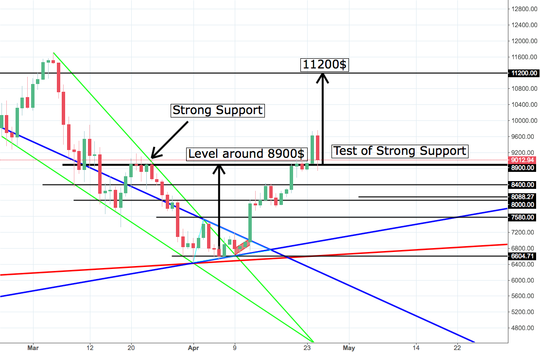 BTC/USDT Test of Strong Support, Swing trade to 11200$