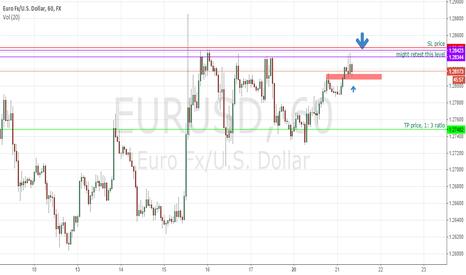 EURUSD: EURUSD 1H analysis