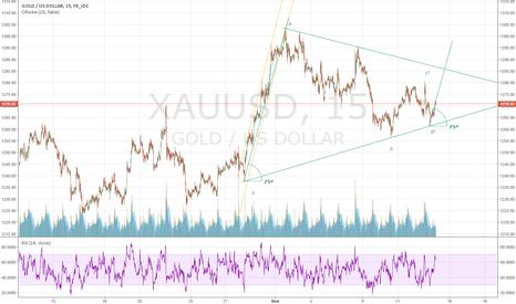 XAUUSD: Золото, треугольник