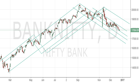 BANKNIFTY: short term buy