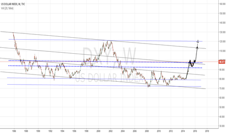 DXY: dat .... DXY Pattern
