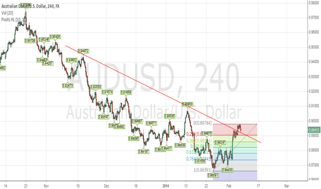 AUDUSD: Ausie long
